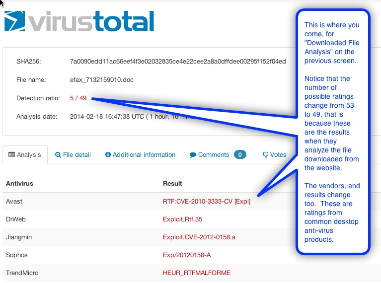 "Malware deteced in the ""Downloaded File Analysis"" section of virustotal.com"